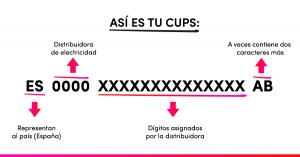 Cómo saber el CUPS de una Vivienda